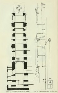 A 1901 cross section shows how the 7th floor mechanism powered the clock above