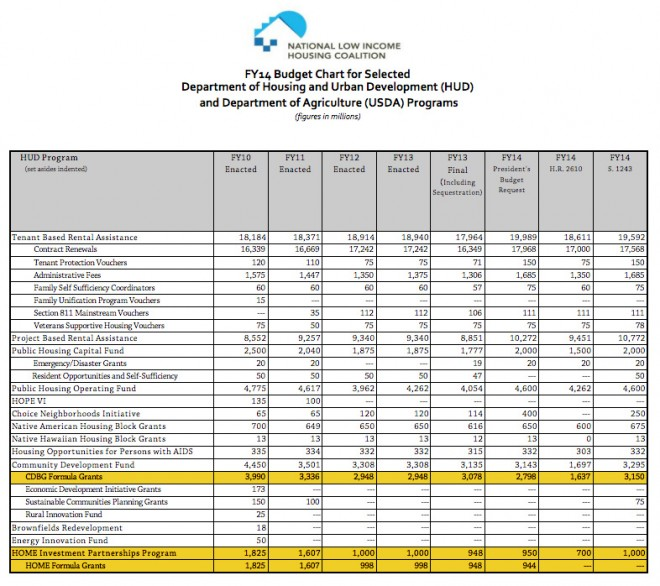 Note the decrease in CDBG (Community Development Block Grant) Formula Grants and HOME Investment Partnership Program, compared to the relative steadiness of, for example, Tenant Based Rental Assistance | Source: National Low-Income Housing Coalition