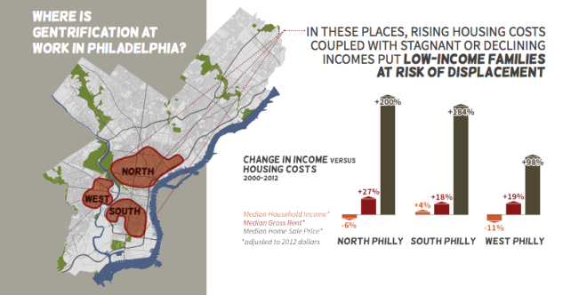 """Change in income vs housing costs 